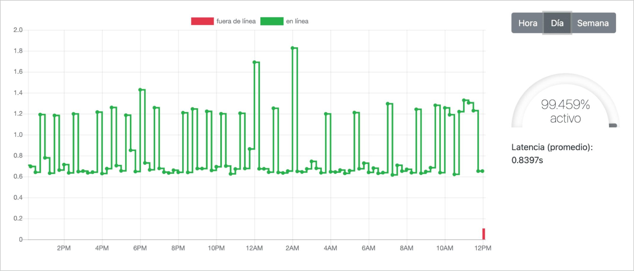 Estadísticas web monitor