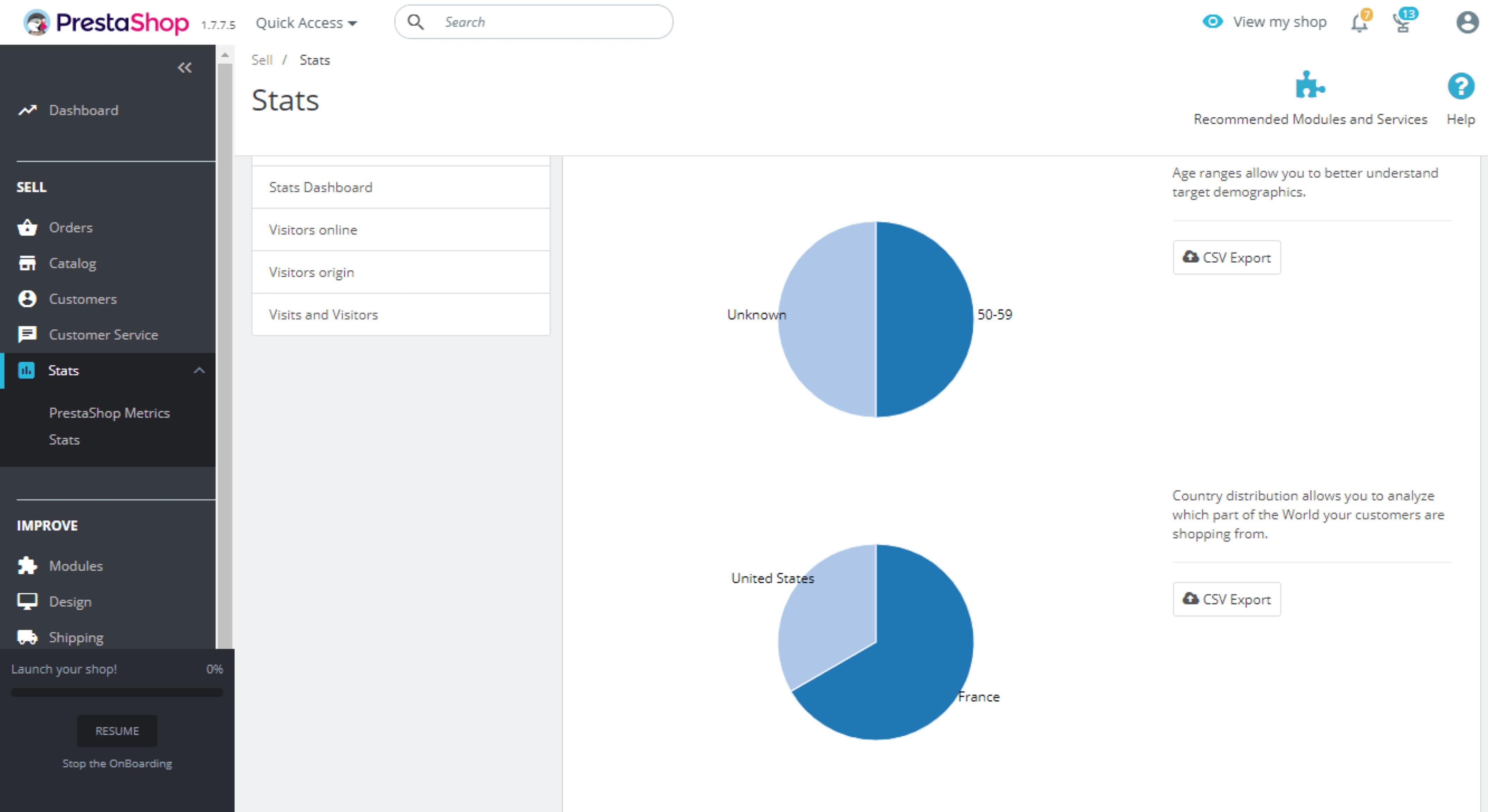 Estadístiques PrestaShop