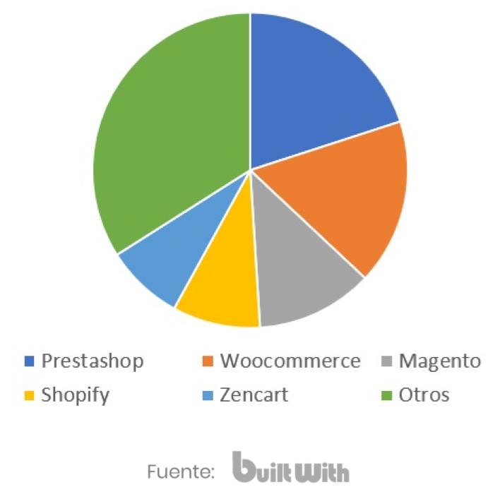 Estadístiques d'us de PrestaShop